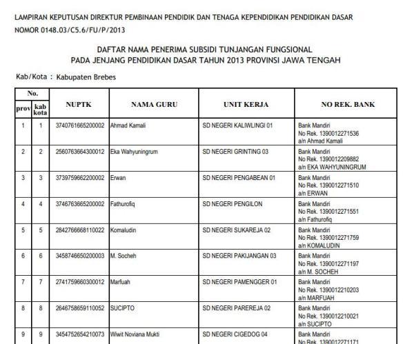 SK Tunjangan Fungsional 2013 Jawa Tengah